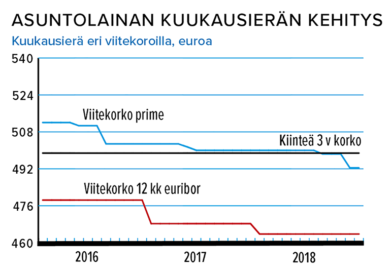 Op Prime Vai Euribor Opintolaina