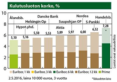 kulutusluotto s pankki