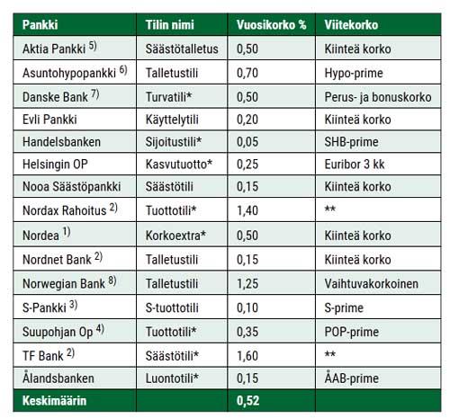 Miten saat talletuksellesi parhaan tuoton? - Taloustaito.fi