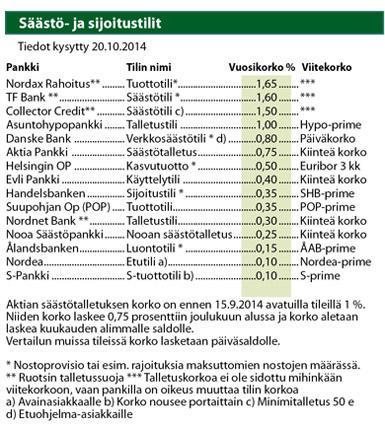 Säästö- ja sijoitustilit: korko pienimmillään 0,10 prosenttia - Taloustaito.fi