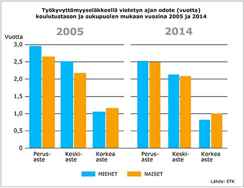 Työkyvyttömyyseläkkeet lyhenevät - Taloustaito.fi